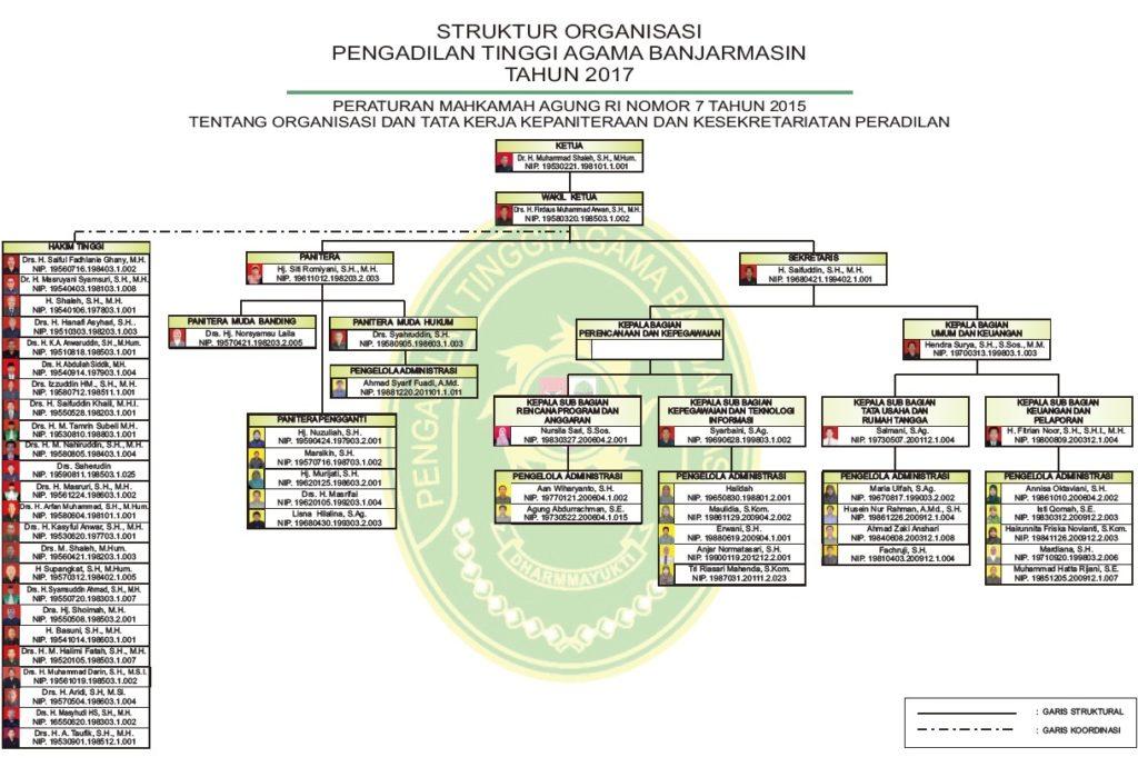 struktur Okt 2017 JPG